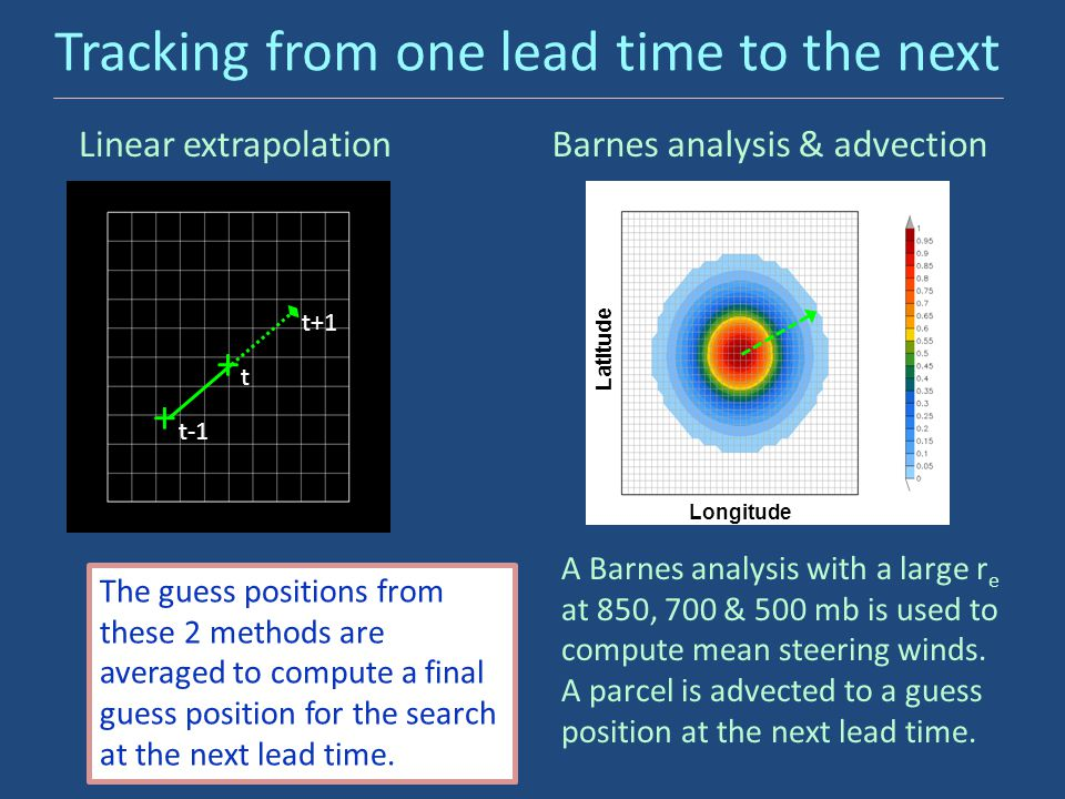 Tracking from one lead time to the next