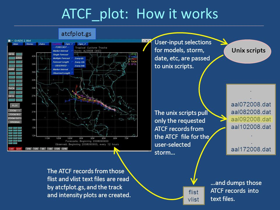 ATCF_plot: How it works