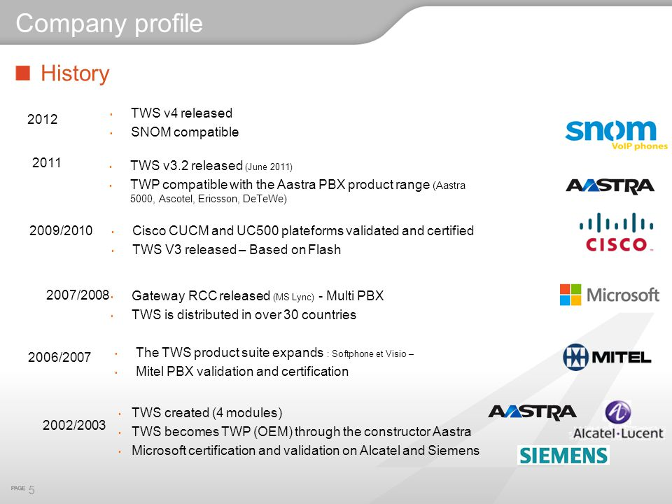 Company profile History TWS v4 released SNOM compatible 2012 2011