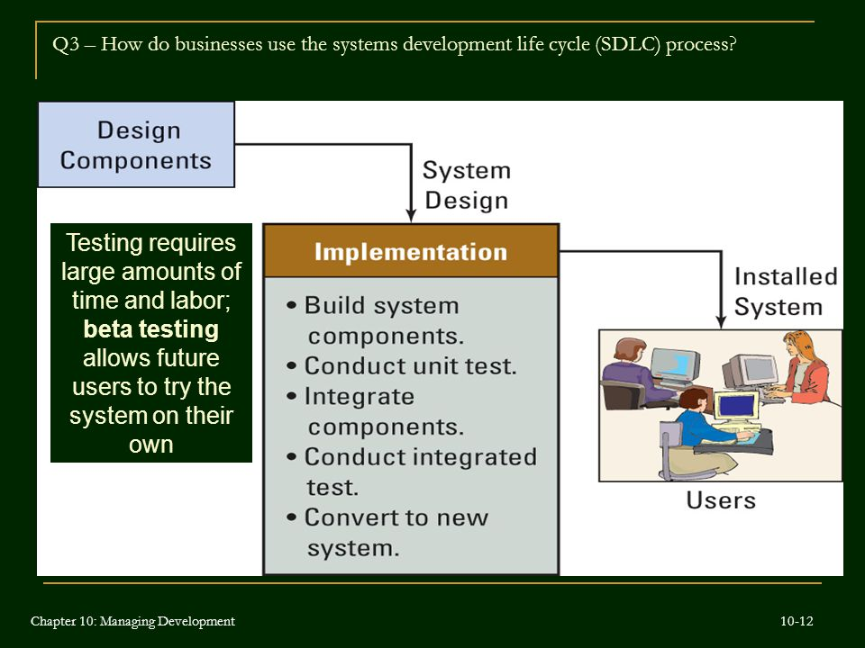 Q3 – How do businesses use the systems development life cycle (SDLC) process