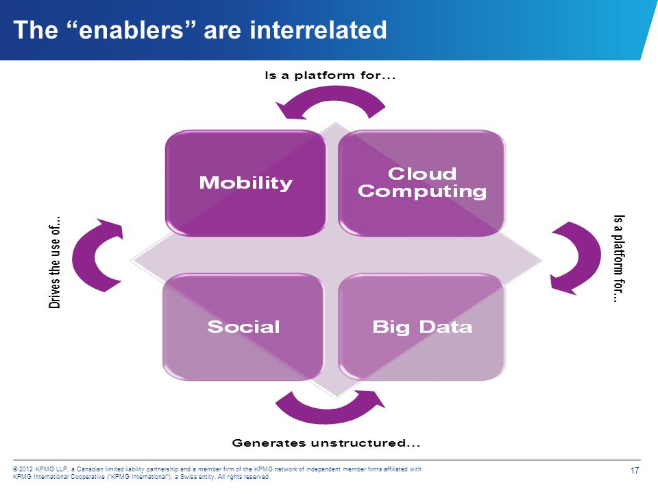 eGov Enablers Helping your clients apply the enablers for transforming their business