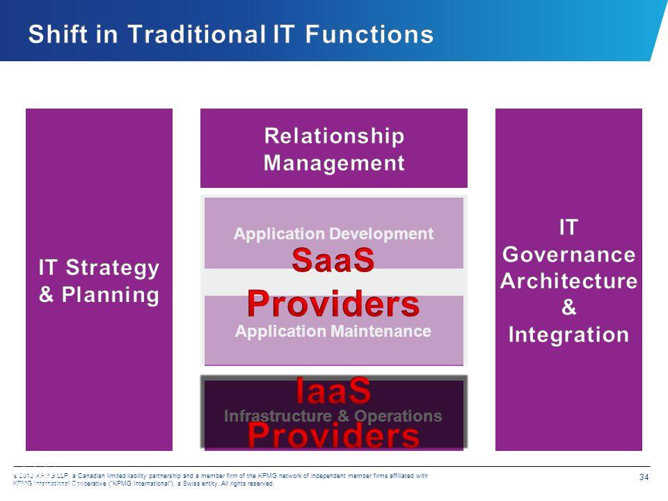 Enterprise Architecture (Build, Deploy, Operate)