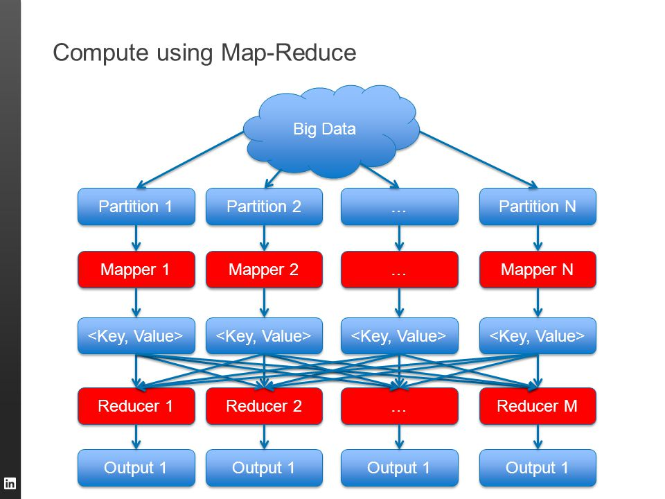 Compute using Map-Reduce