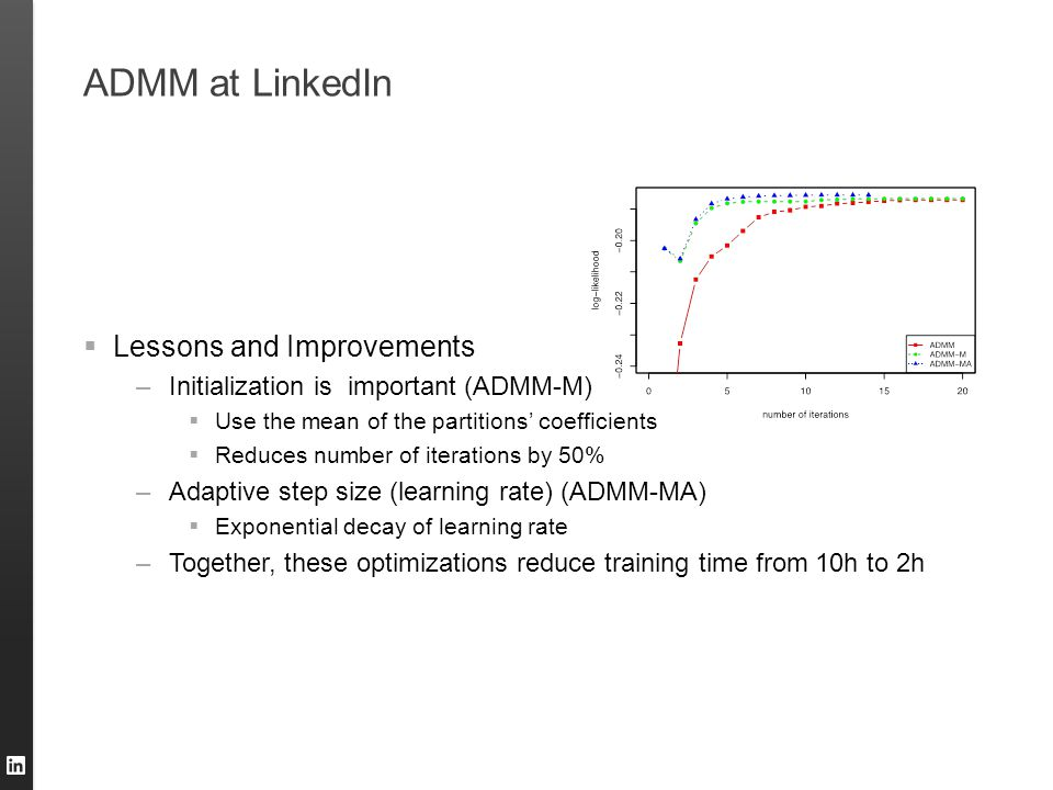 ADMM at LinkedIn Lessons and Improvements