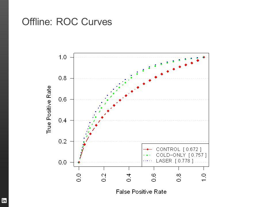 Offline: ROC Curves
