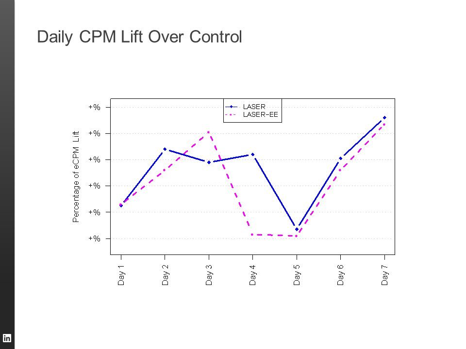 Daily CPM Lift Over Control