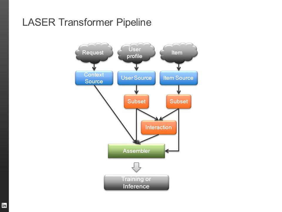 LASER Transformer Pipeline