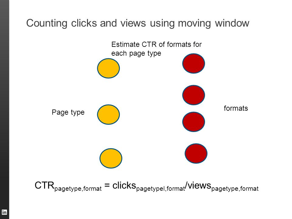 Counting clicks and views using moving window