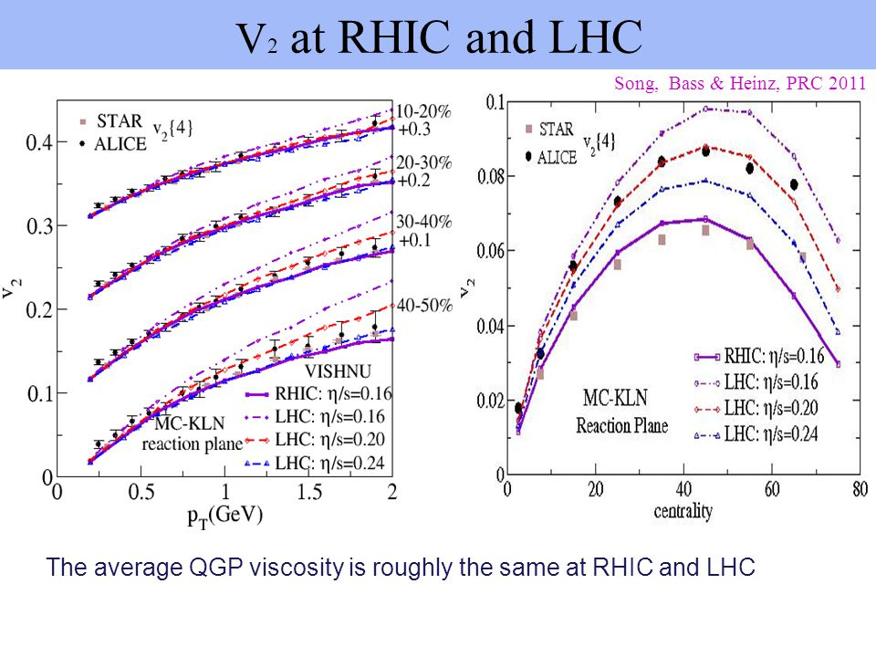 V2 at RHIC and LHC Song, Bass & Heinz, PRC 2011.