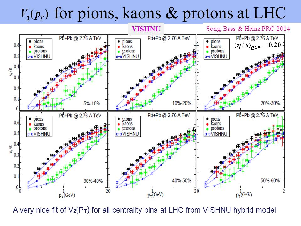 for pions, kaons & protons at LHC
