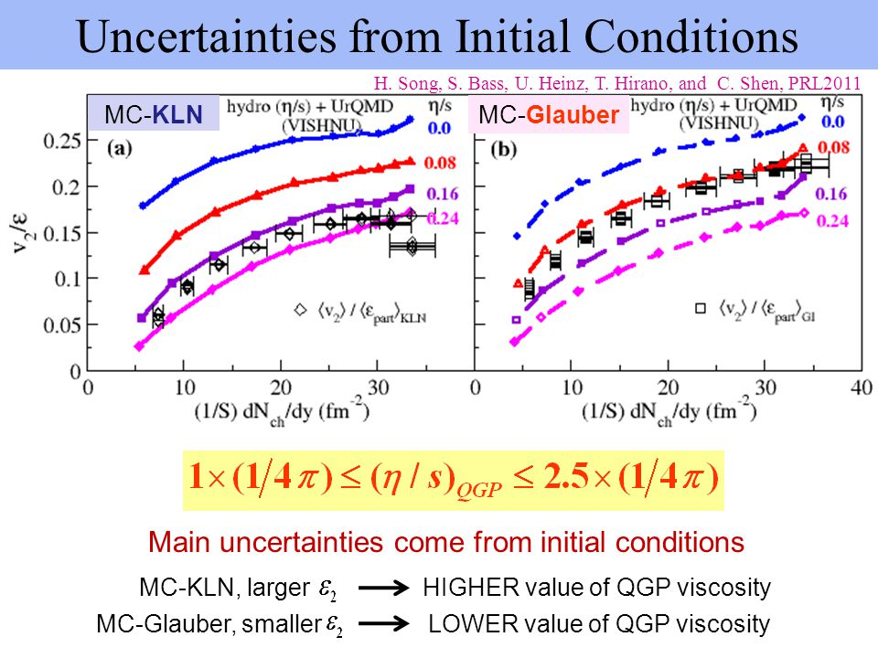 Uncertainties from Initial Conditions
