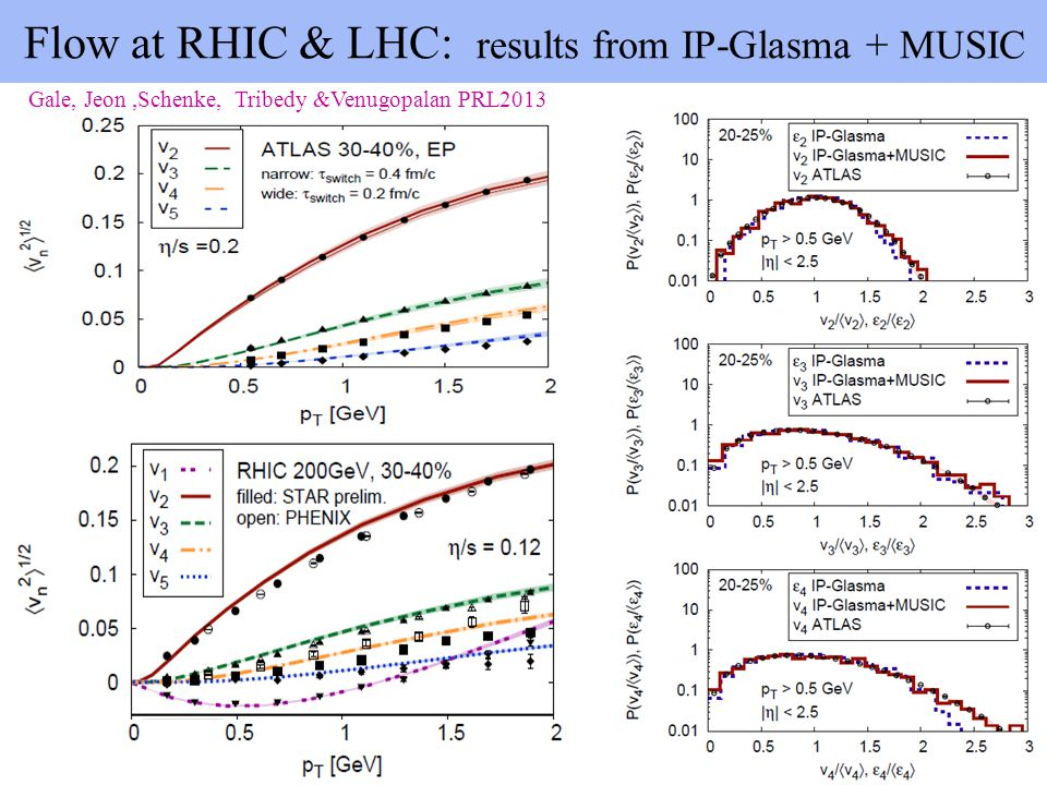 Flow at RHIC & LHC: results from IP-Glasma + MUSIC