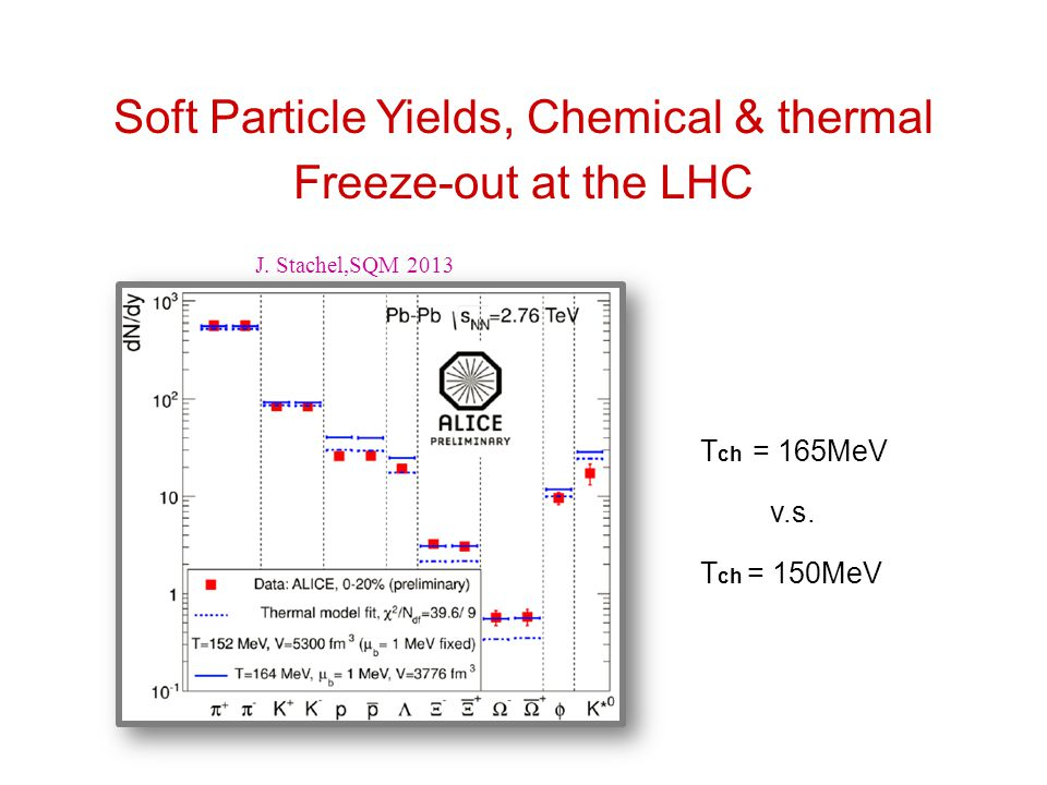 Soft Particle Yields, Chemical & thermal Freeze-out at the LHC