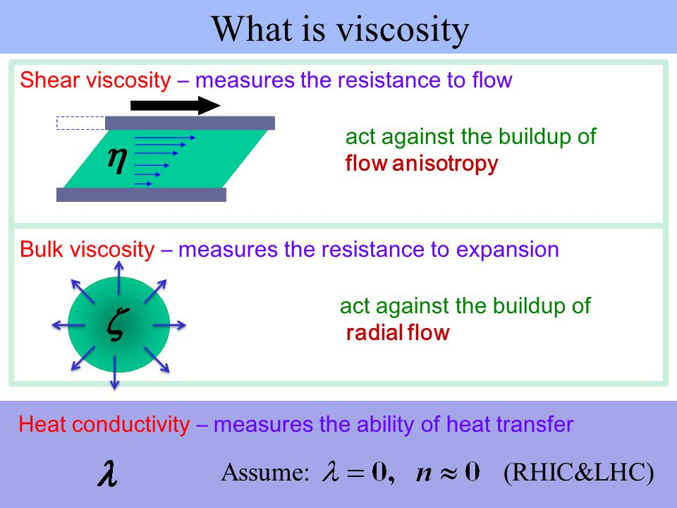 What is viscosity Assume: (RHIC&LHC)