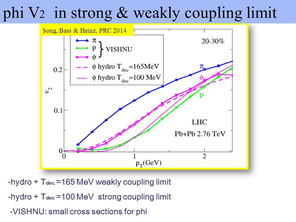 phi V2 in strong & weakly coupling limit