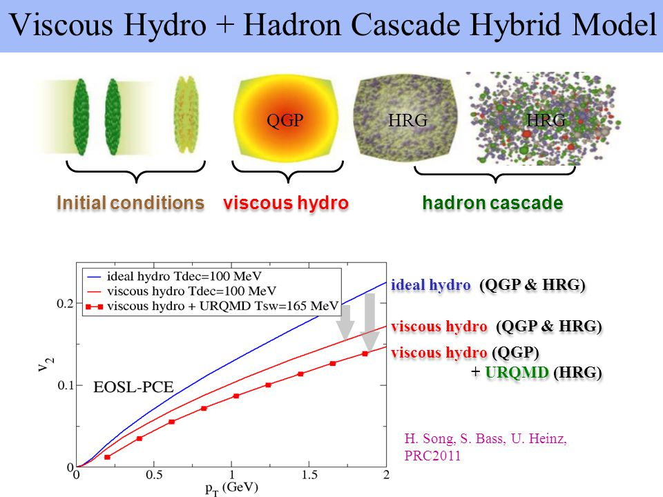 Viscous Hydro + Hadron Cascade Hybrid Model