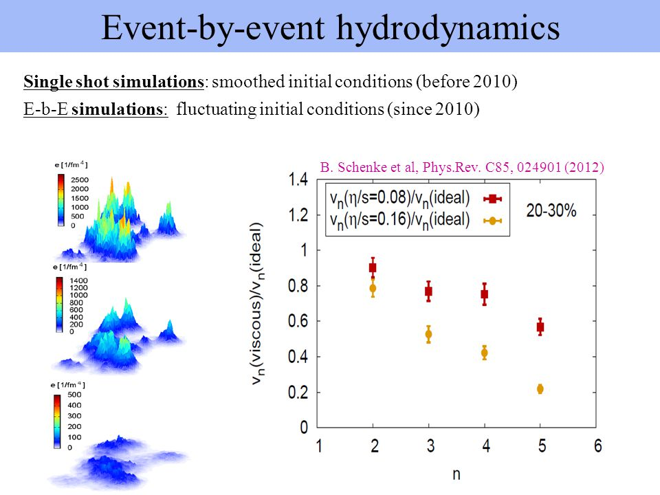 Event-by-event hydrodynamics
