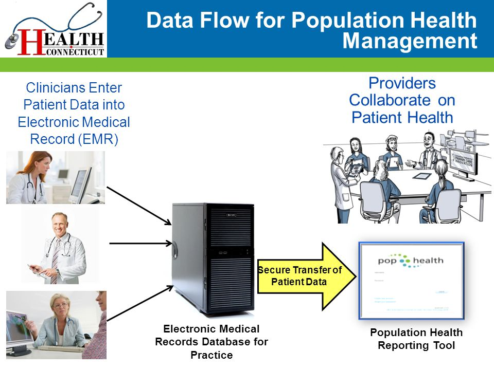 Data Flow for Population Health Management