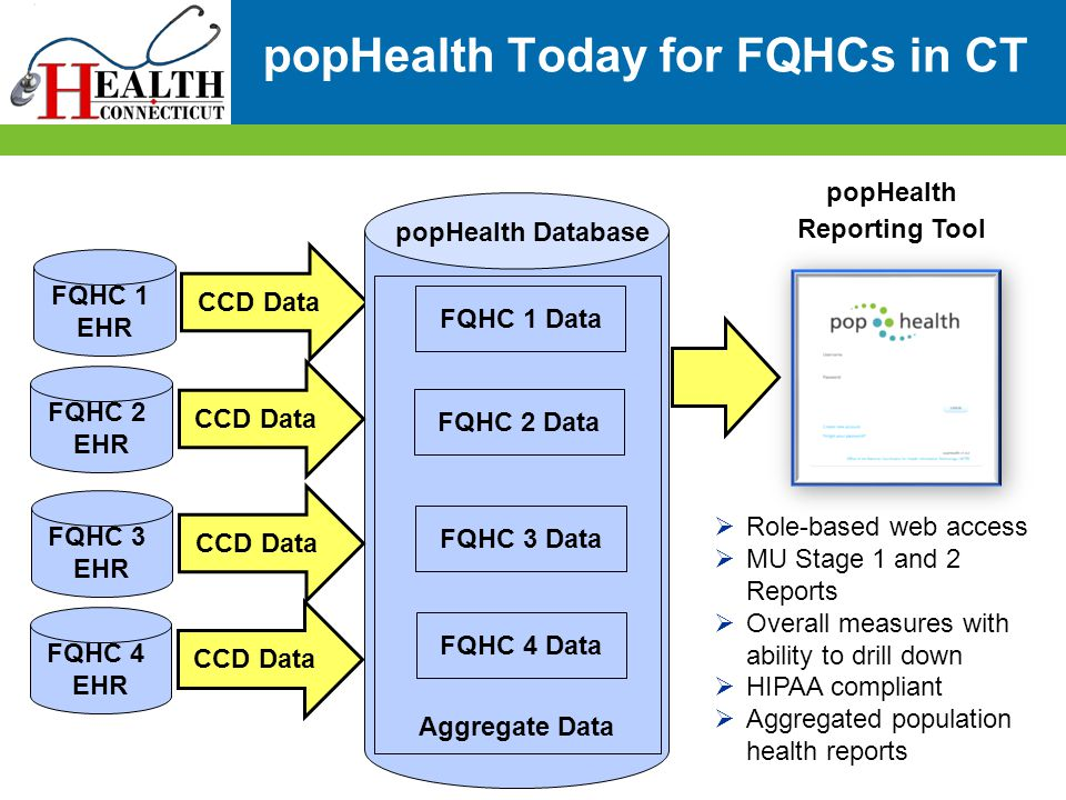 popHealth Today for FQHCs in CT