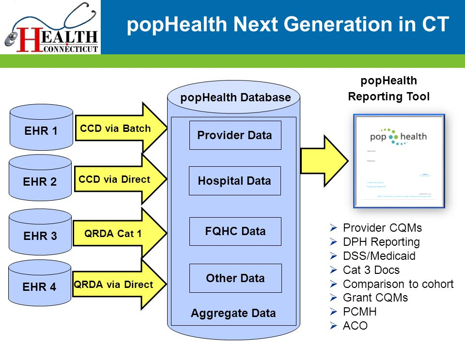 popHealth Next Generation in CT