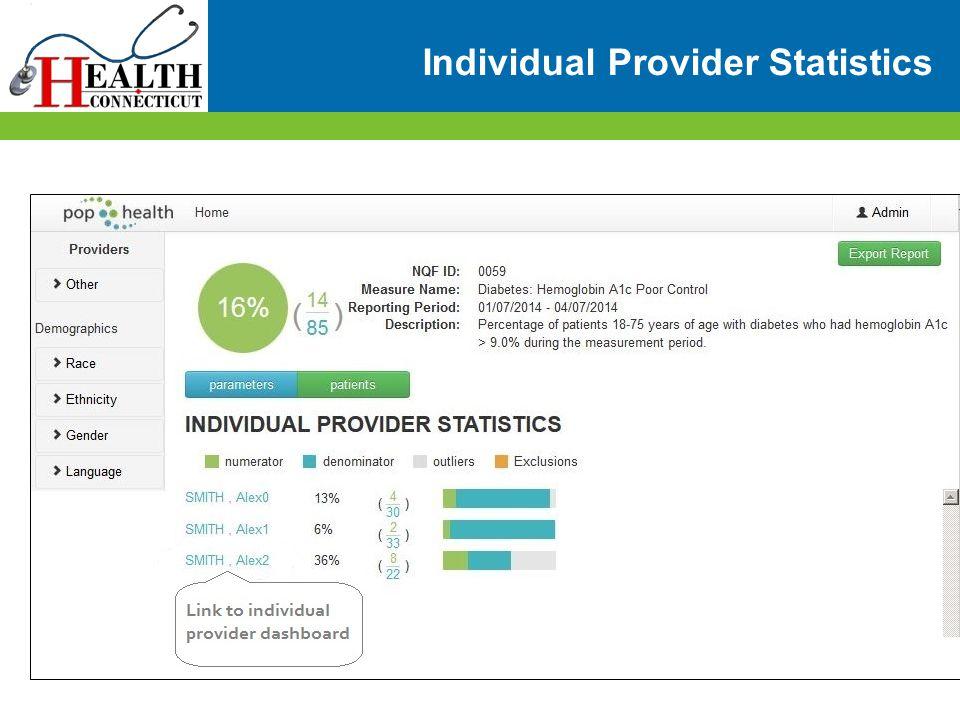 Individual Provider Statistics