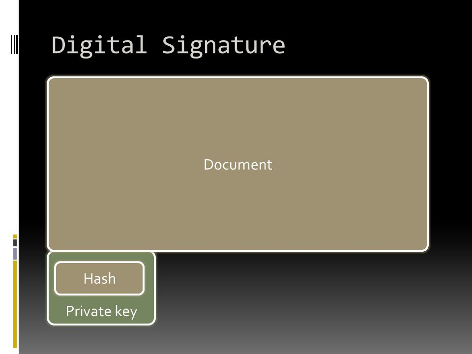 Digital Signature Document Private key Hash