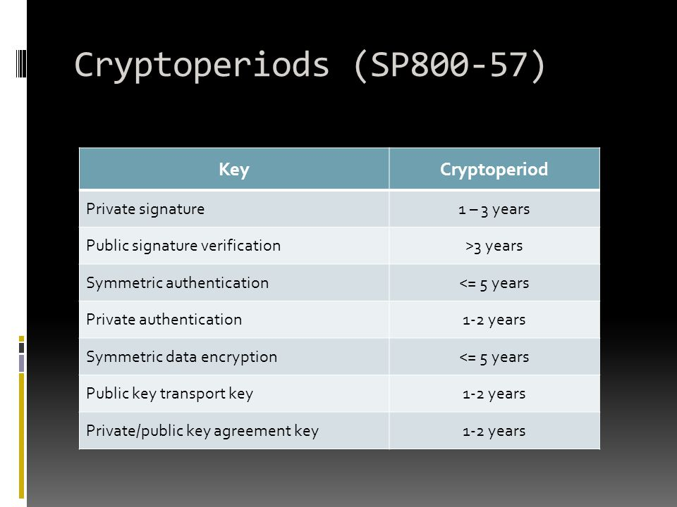 Cryptoperiods (SP800-57) Key Cryptoperiod Private signature