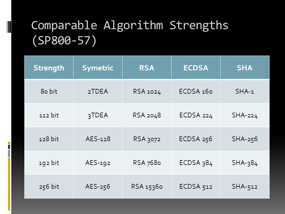 Comparable Algorithm Strengths (SP800-57)
