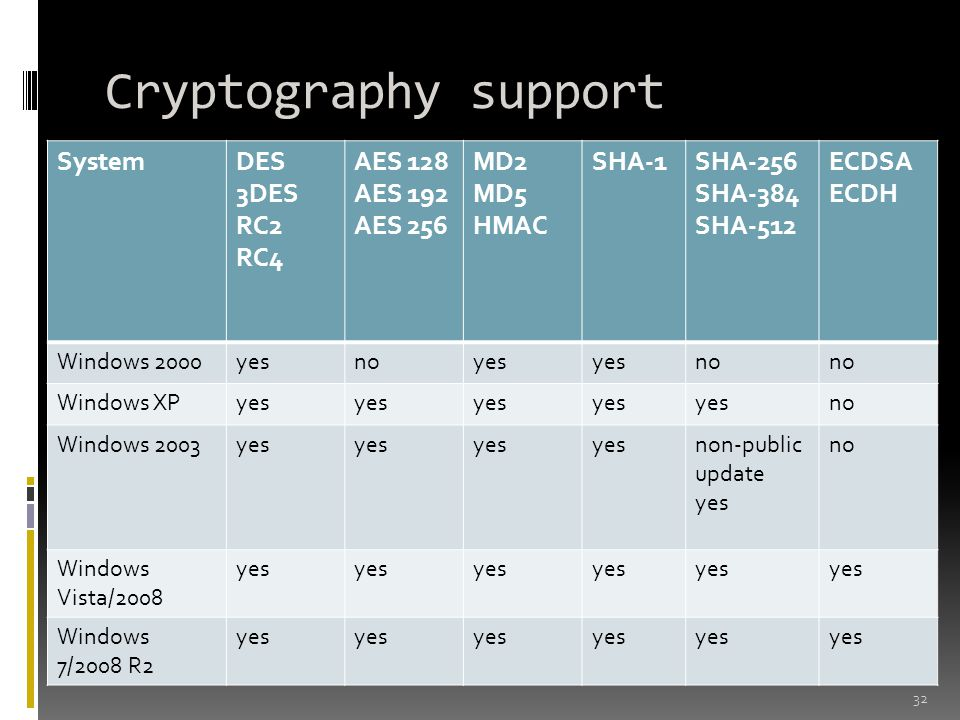 Cryptography support System DES 3DES RC2 RC4 AES 128 AES 192 AES 256