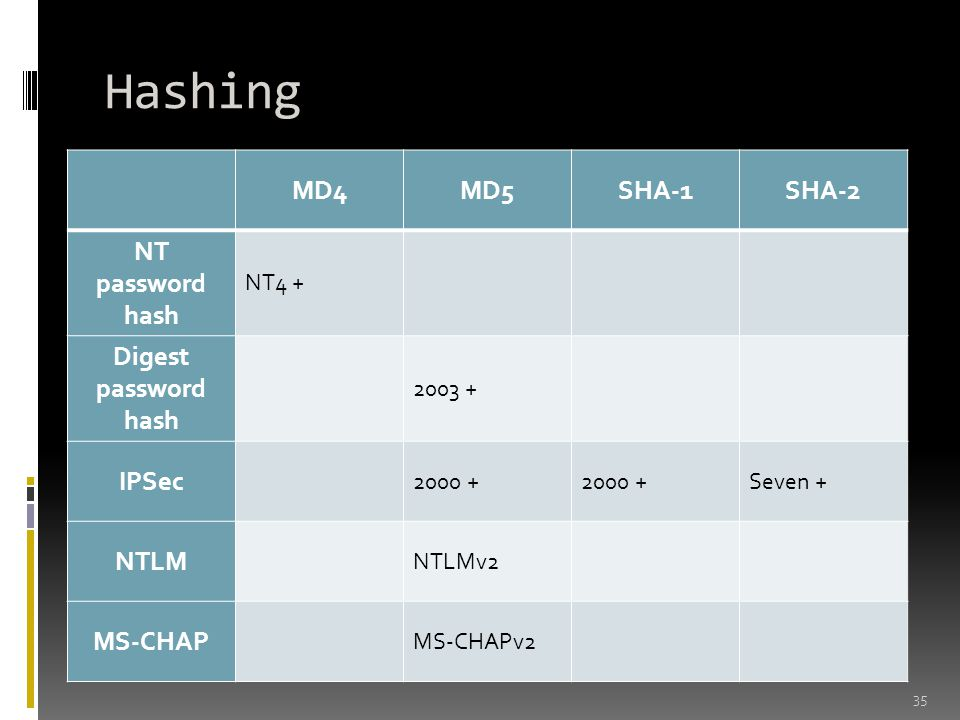 Hashing MD4 MD5 SHA-1 SHA-2 NT password hash Digest password hash