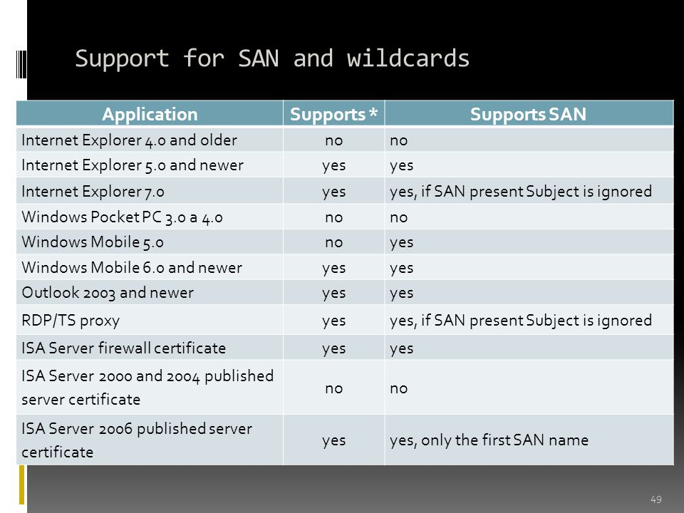 Support for SAN and wildcards