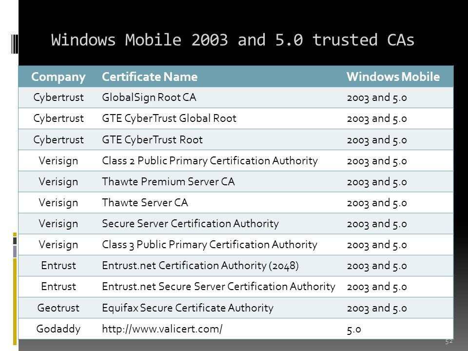 Windows Mobile 2003 and 5.0 trusted CAs