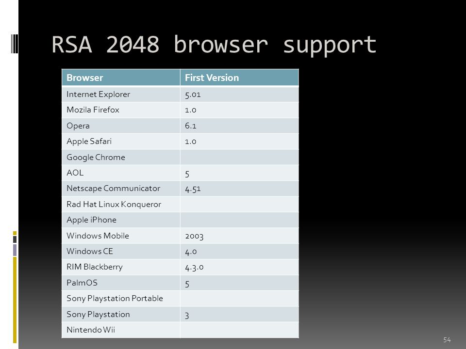 RSA 2048 browser support Browser First Version Internet Explorer 5.01