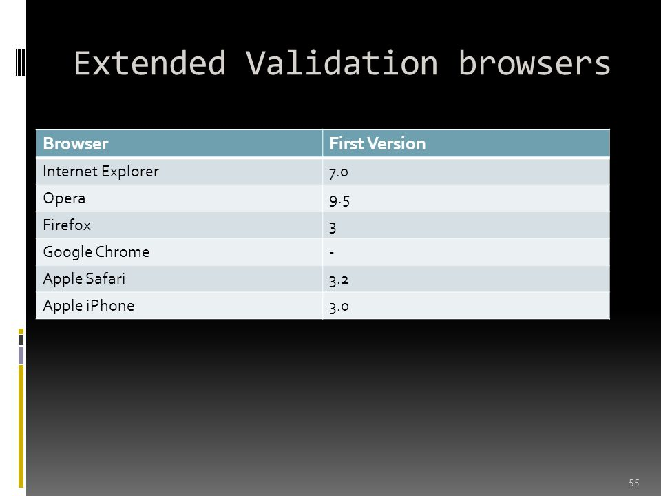 Extended Validation browsers