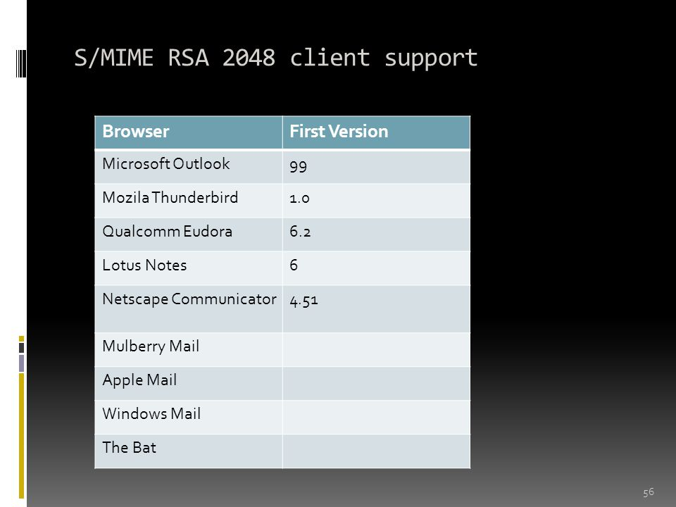 S/MIME RSA 2048 client support