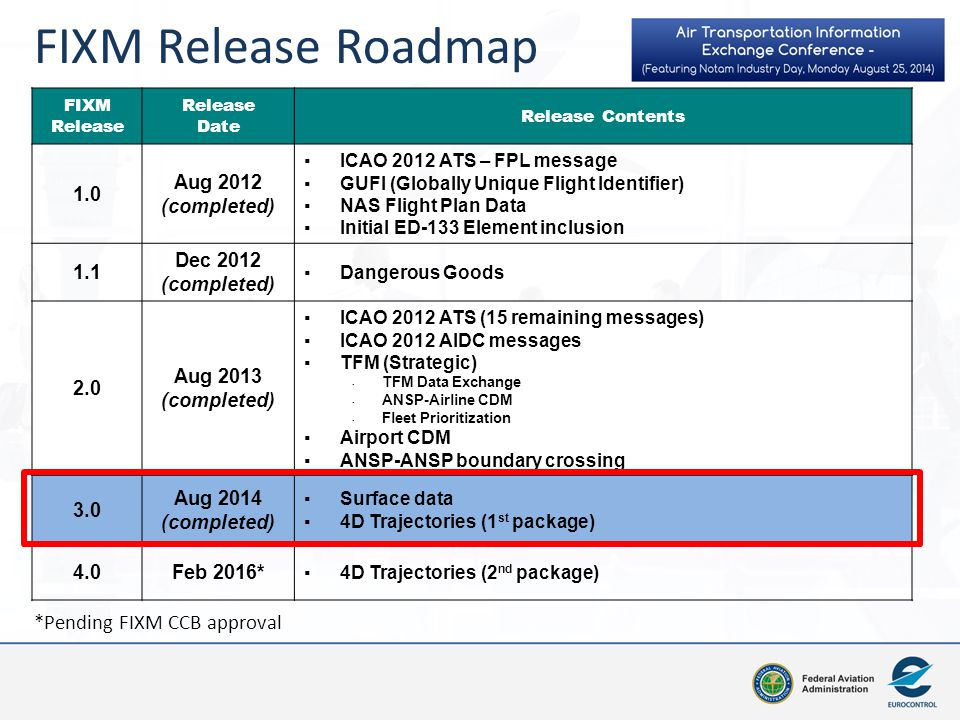 FIXM Release Roadmap *Pending FIXM CCB approval 1.0 Aug 2012