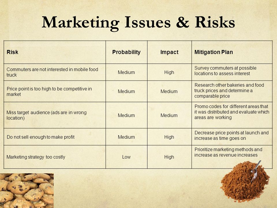 Marketing Issues & Risks