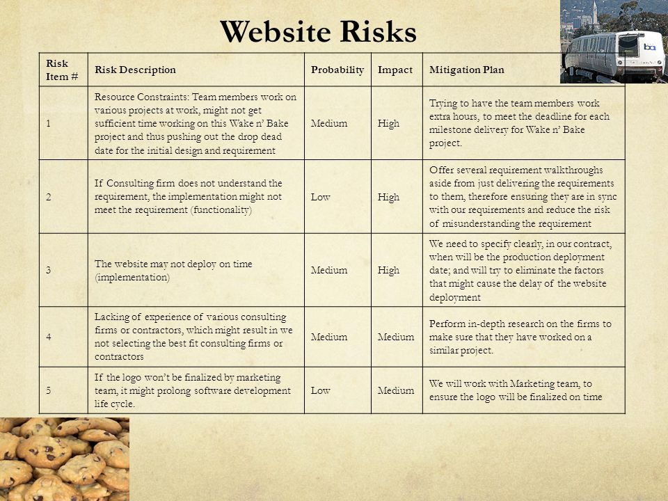 Website Risks Risk Item # Risk Description Probability Impact