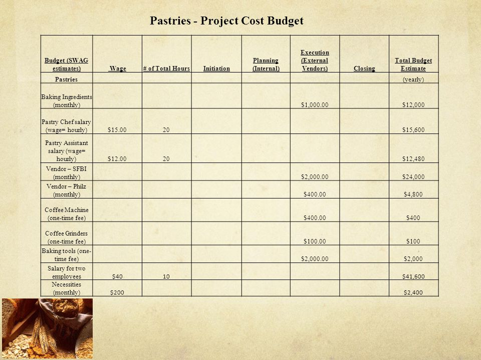 Pastries - Project Cost Budget
