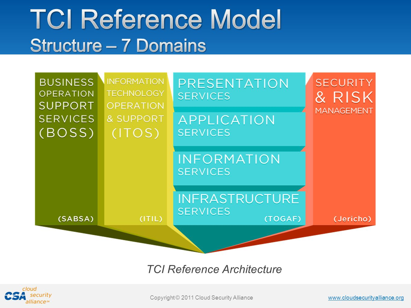 TCI Reference Model Structure – 7 Domains