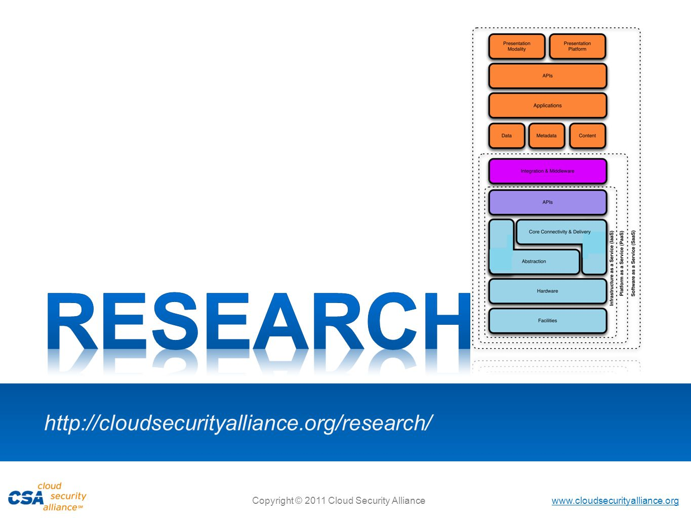 RESEARCH http://cloudsecurityalliance.org/research/ 4
