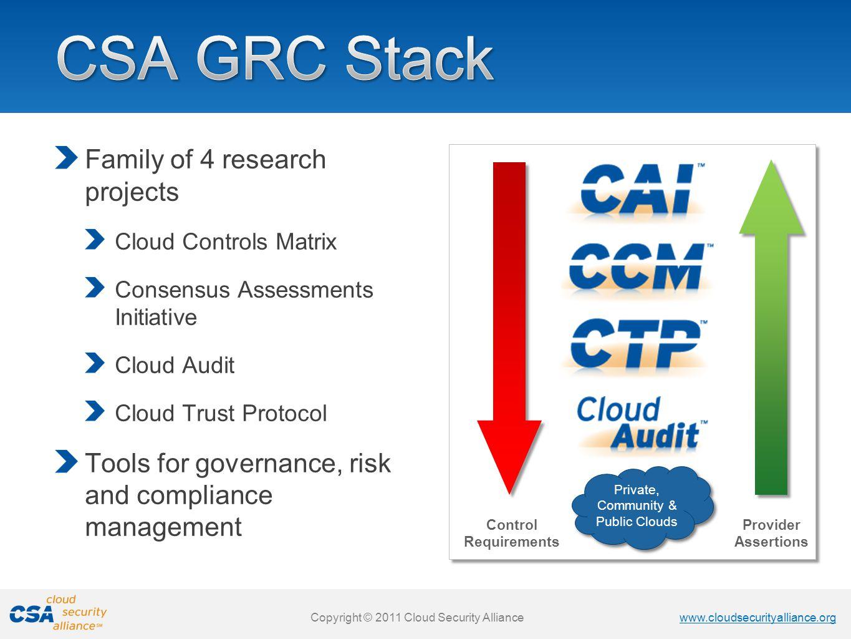 Private, Community & Public Clouds