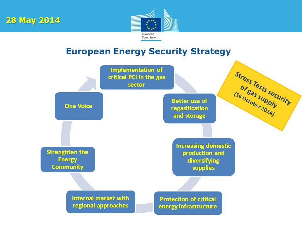 European Energy Security Strategy