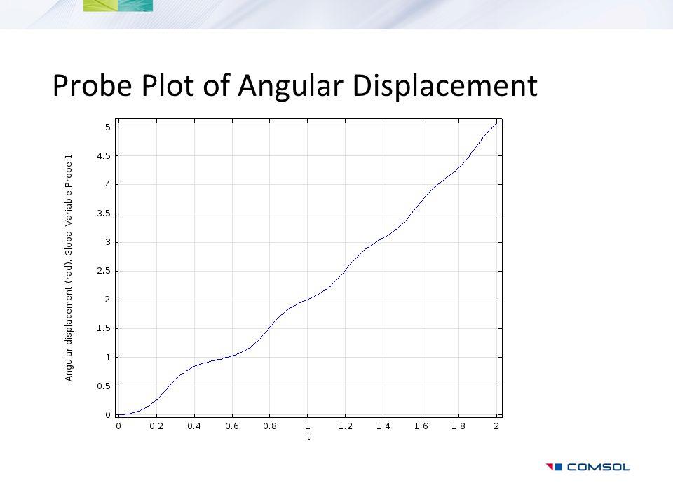 Probe Plot of Angular Displacement