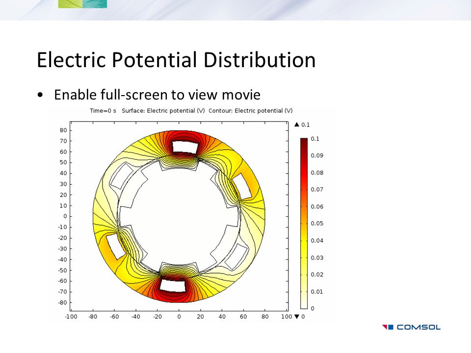 Electric Potential Distribution