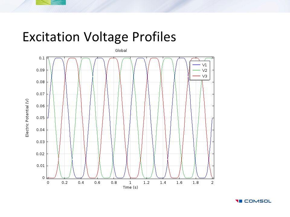 Excitation Voltage Profiles