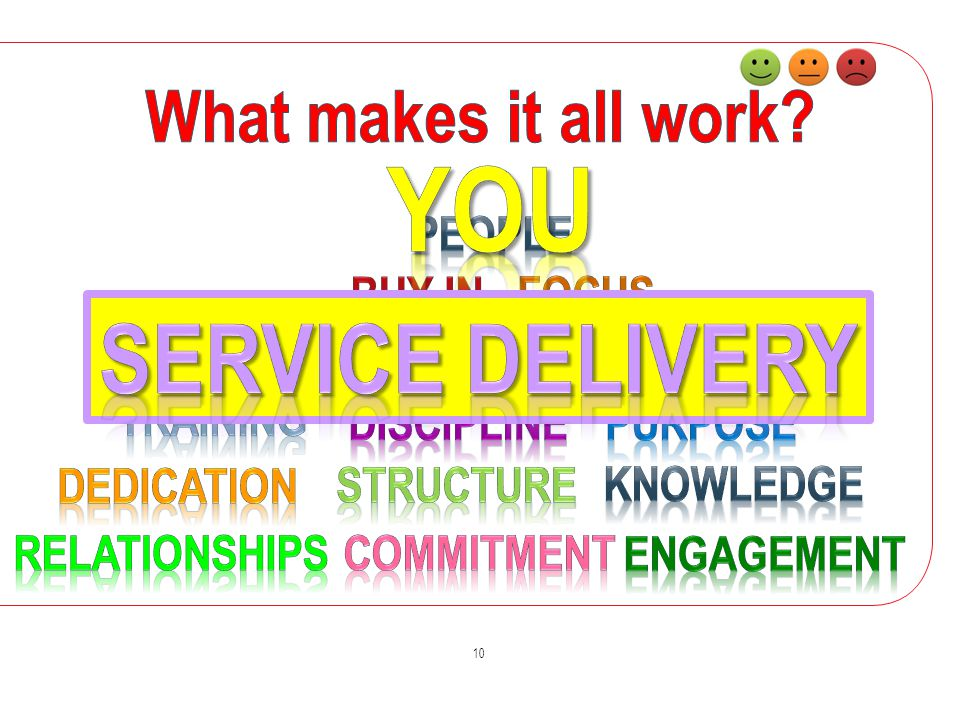 You Service delivery What makes it all work People Buy in Focus