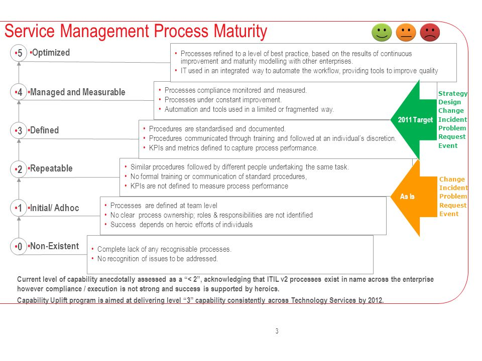 Service Management Process Maturity