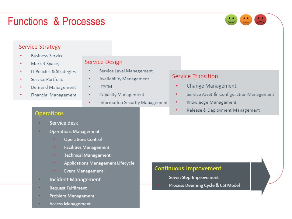 Functions & Processes Service Strategy Service Design