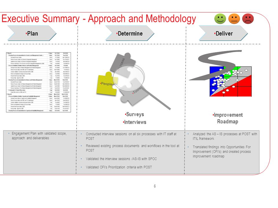 Executive Summary - Approach and Methodology